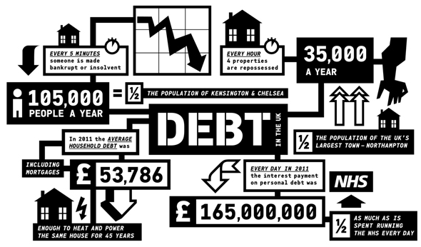 Debt In The UK – An Infographic